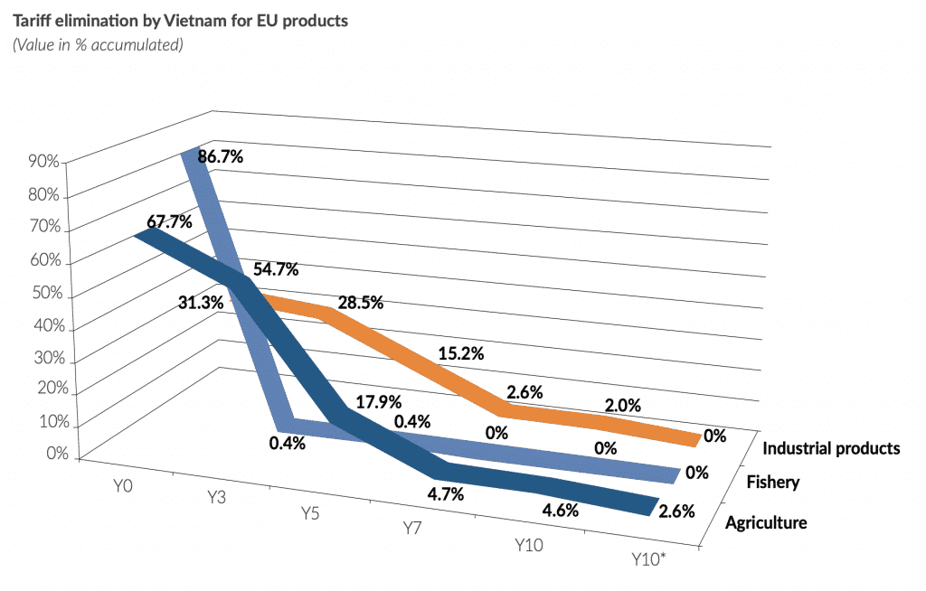 Tariff Ellimination by Vietnam for EU Products